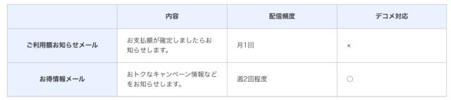 dカード メール配信サービス設定