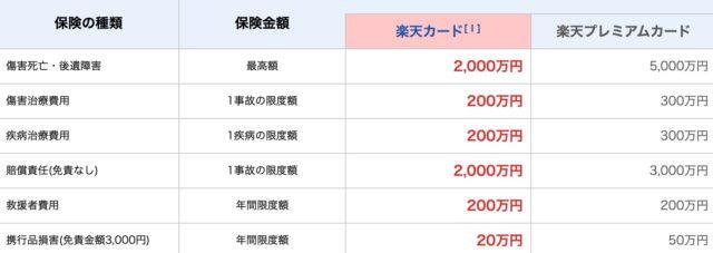 楽天カード__海外旅行傷害保険_201911_2