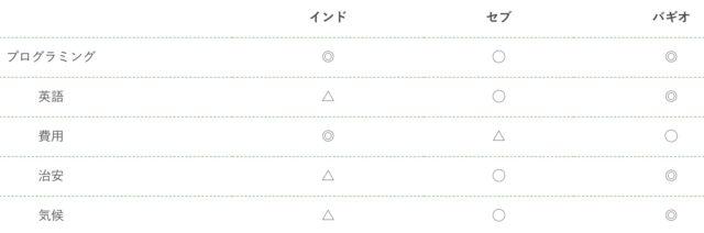バギオ IT x 英語