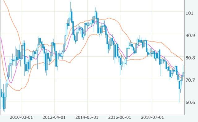 豪ドル円 チャート 長期