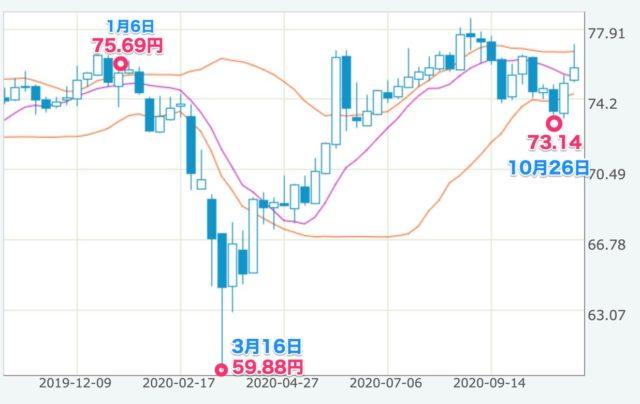 豪ドル円 2020年