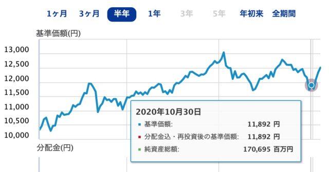 eMAXIS Slim 米国株式(S & P500)