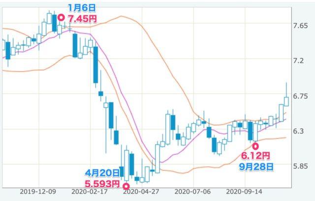 ランド円 2020年11月