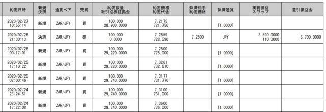 SBI FX ランド円